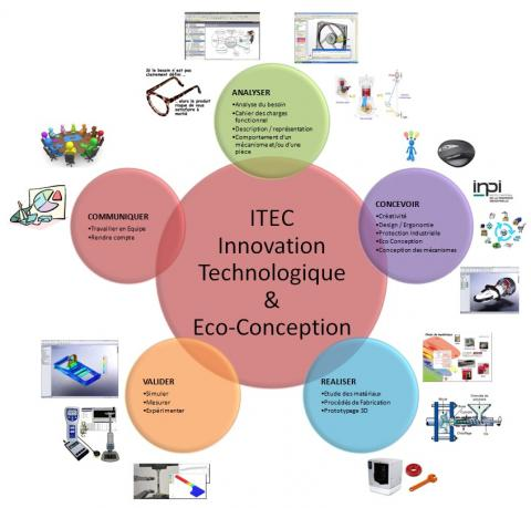 innovation technologique eco conception lyc e l onard